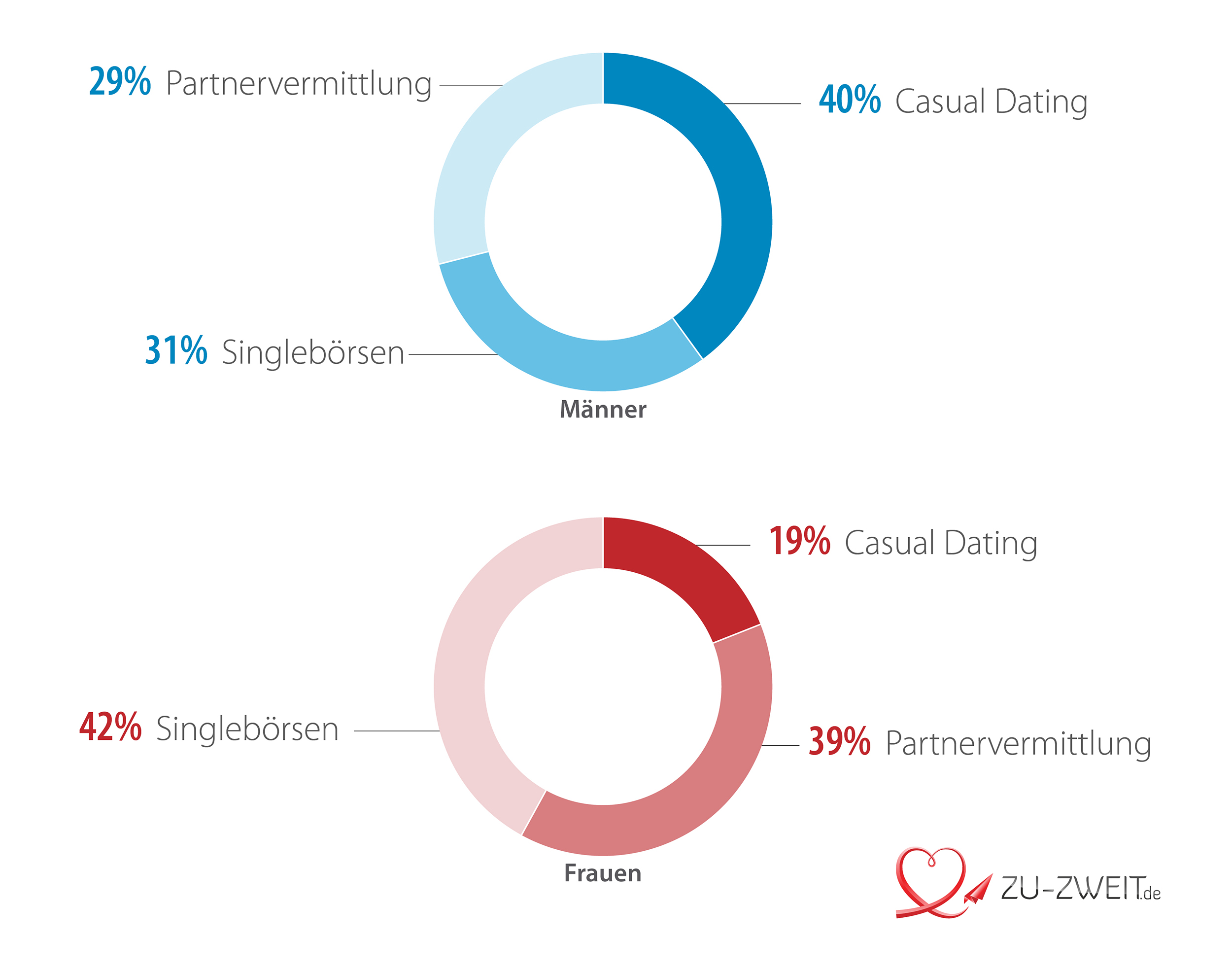 Online-dating-sites älter