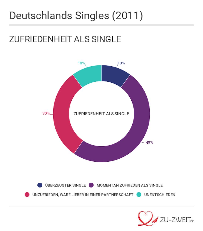 Singles in Deutschland