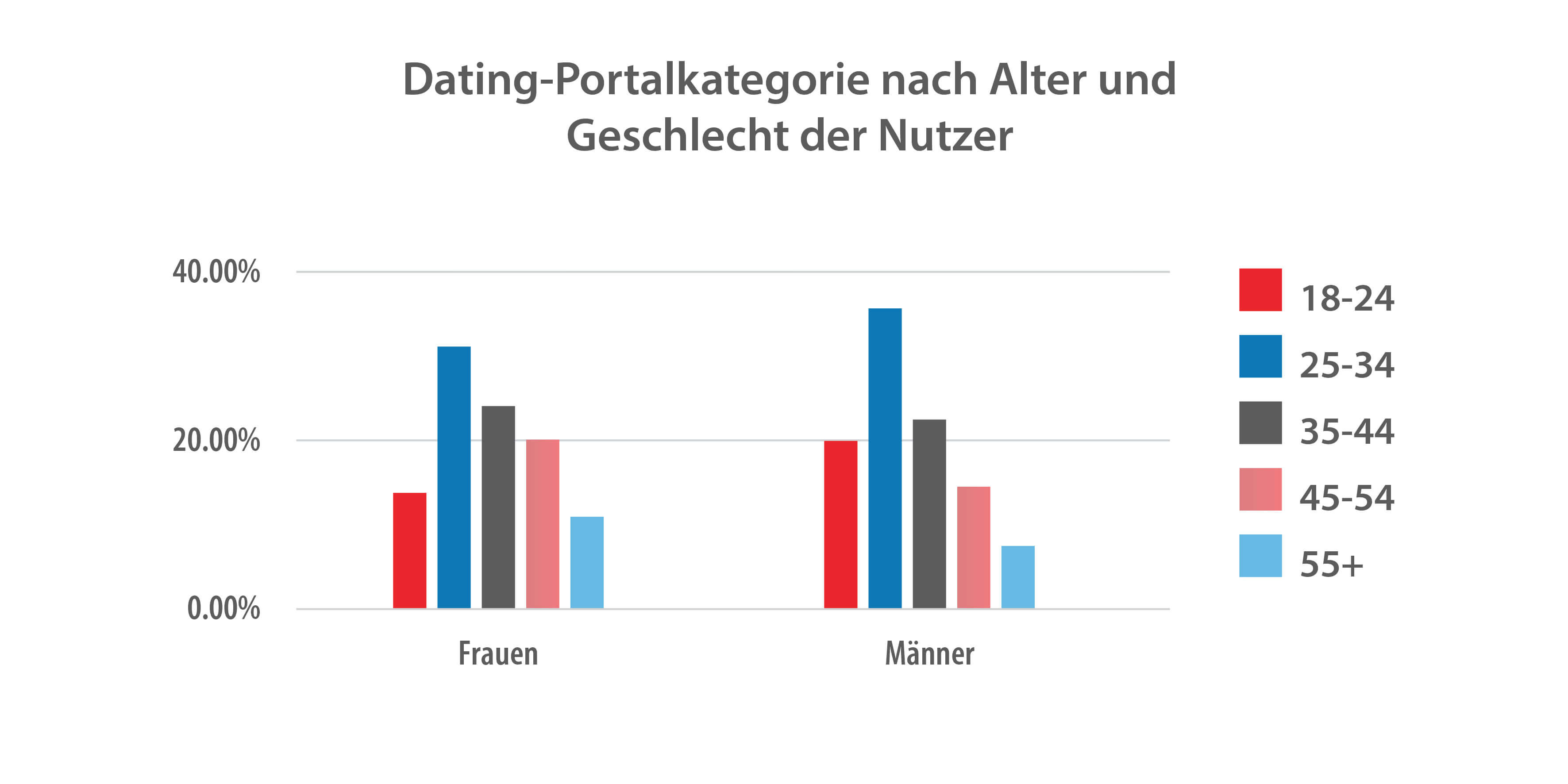Online-dating-statistik 2020 kanada