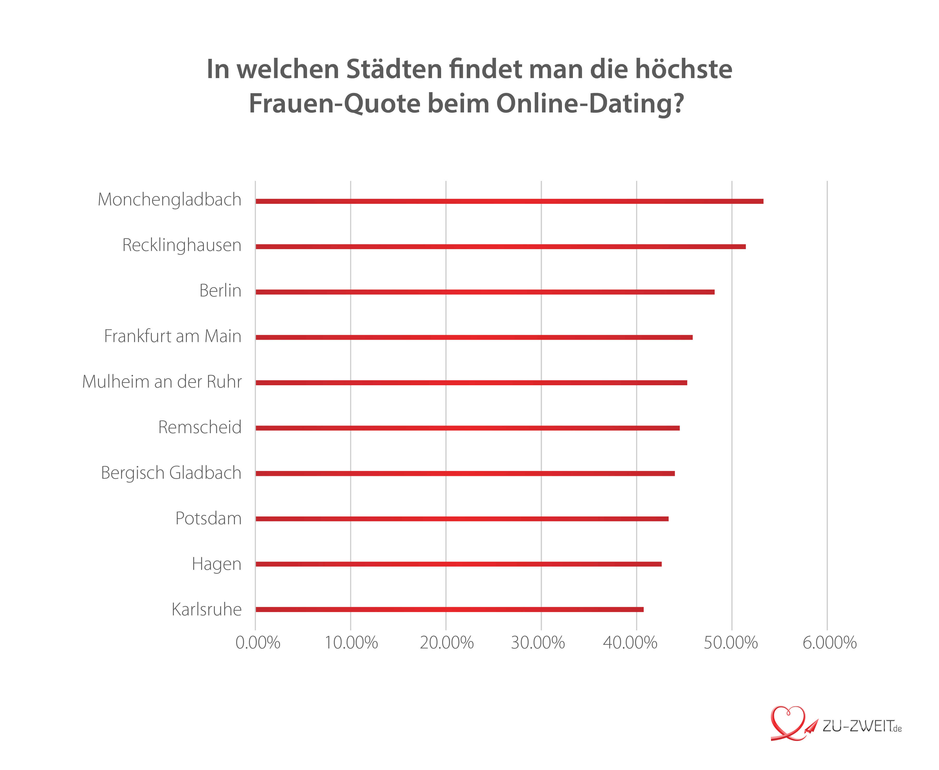 Studien über online-dating