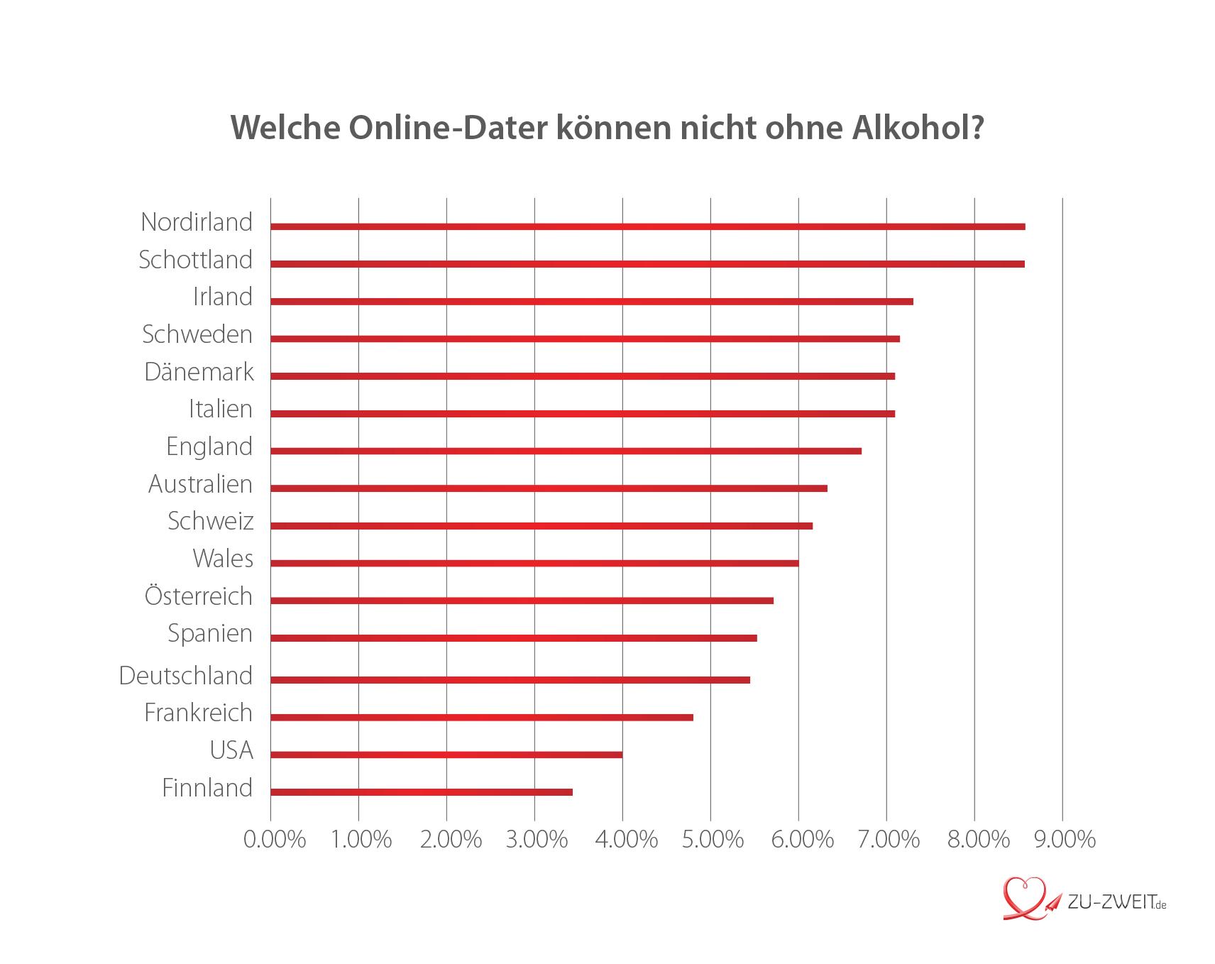 Wer kann nicht ohne Alkohol?