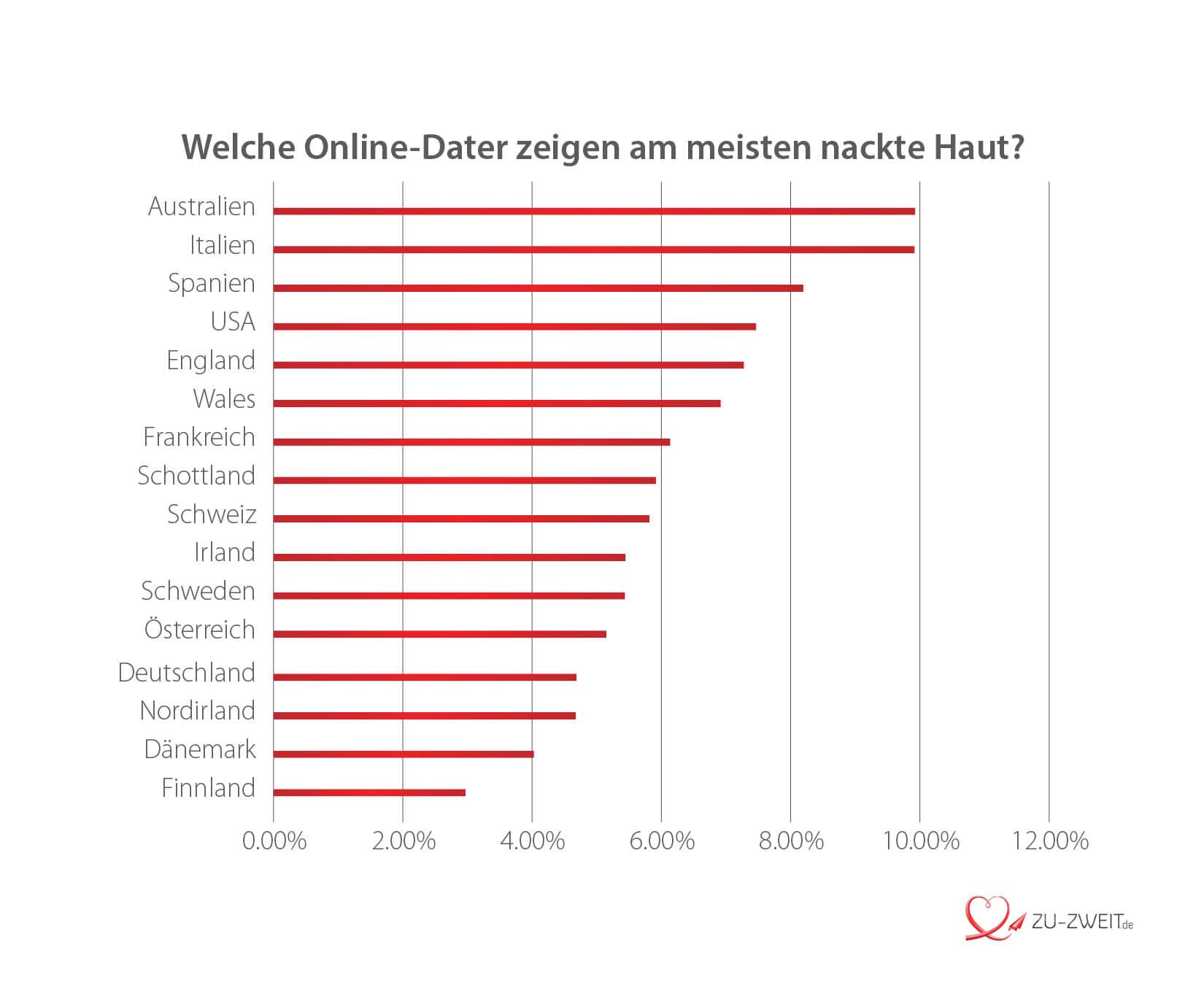 Wer zeigt deutschlandweit am meisten nackte Haut?