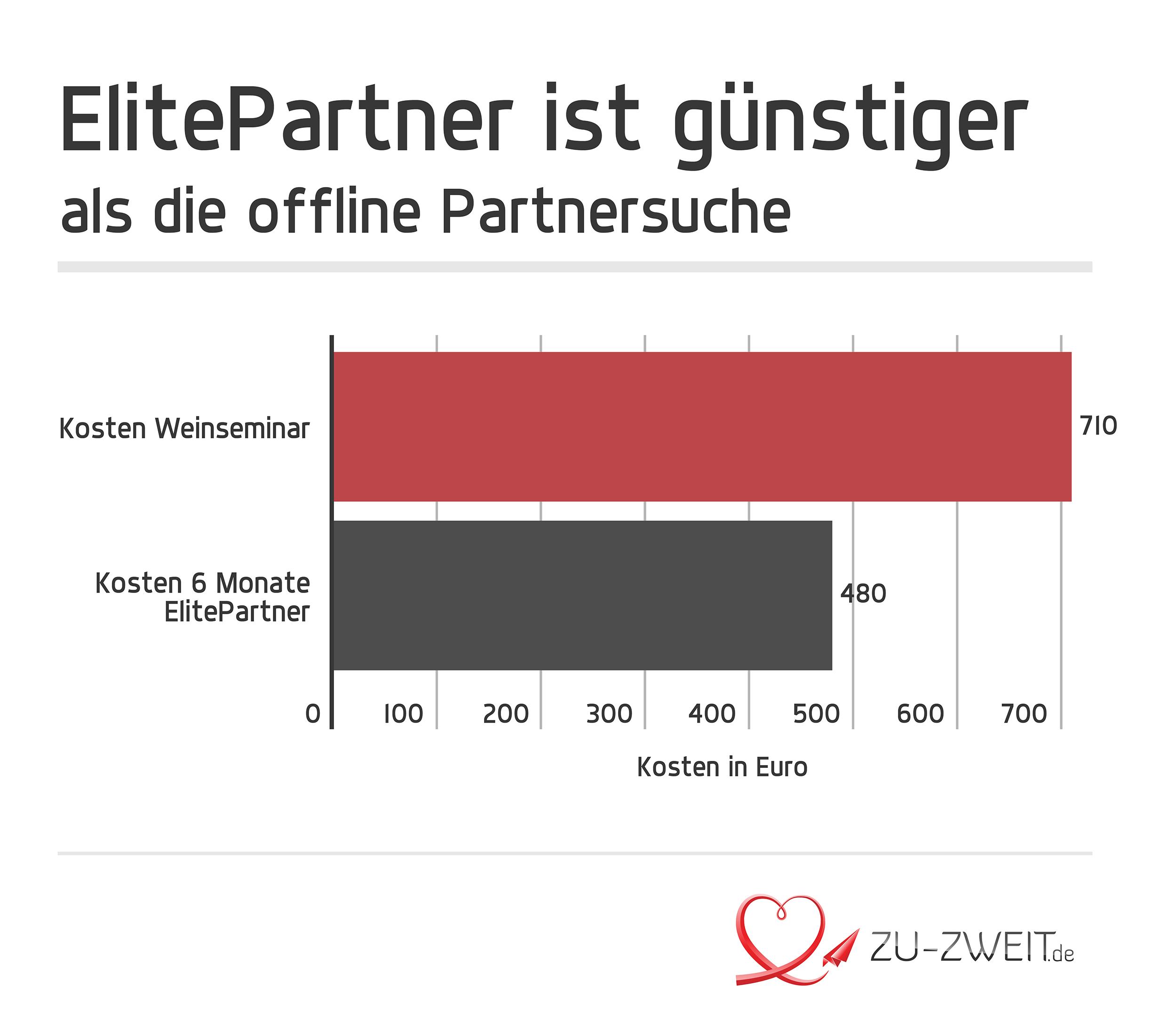 Kosten Vergleich Elitepartner