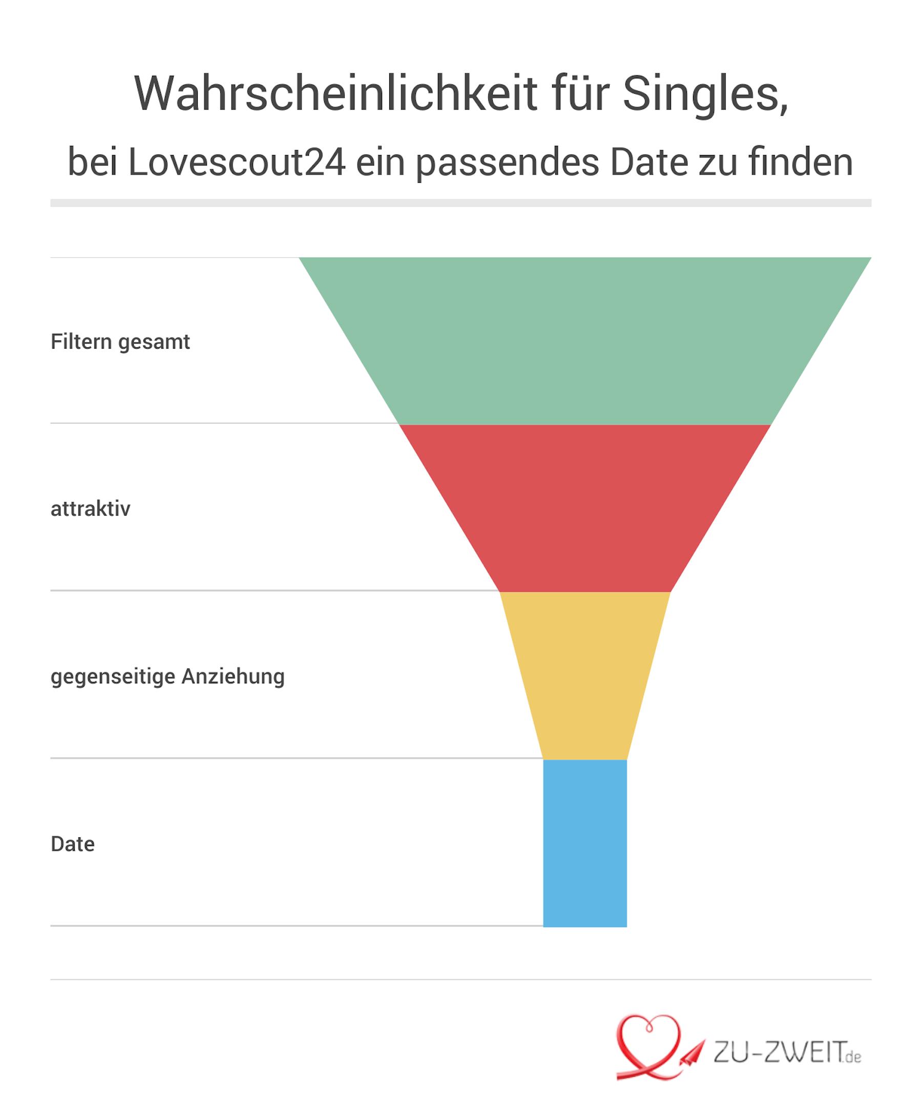 Lovescout24 Erfolg