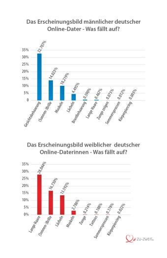 Das Erscheinungsbild deutscher Online-Dater