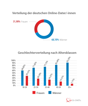 Verteilung der deutschen Online-Dater/innen