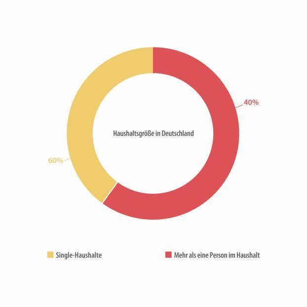Haushalte Deutsche
