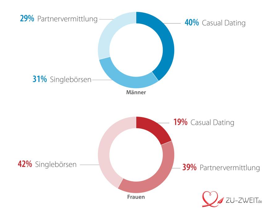 Casual-Dating-App: Mit der Traumfrau mobil flirten