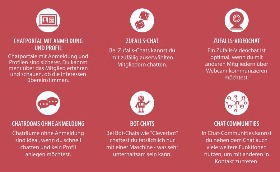 Kostenlos chat portal Chatroom2000