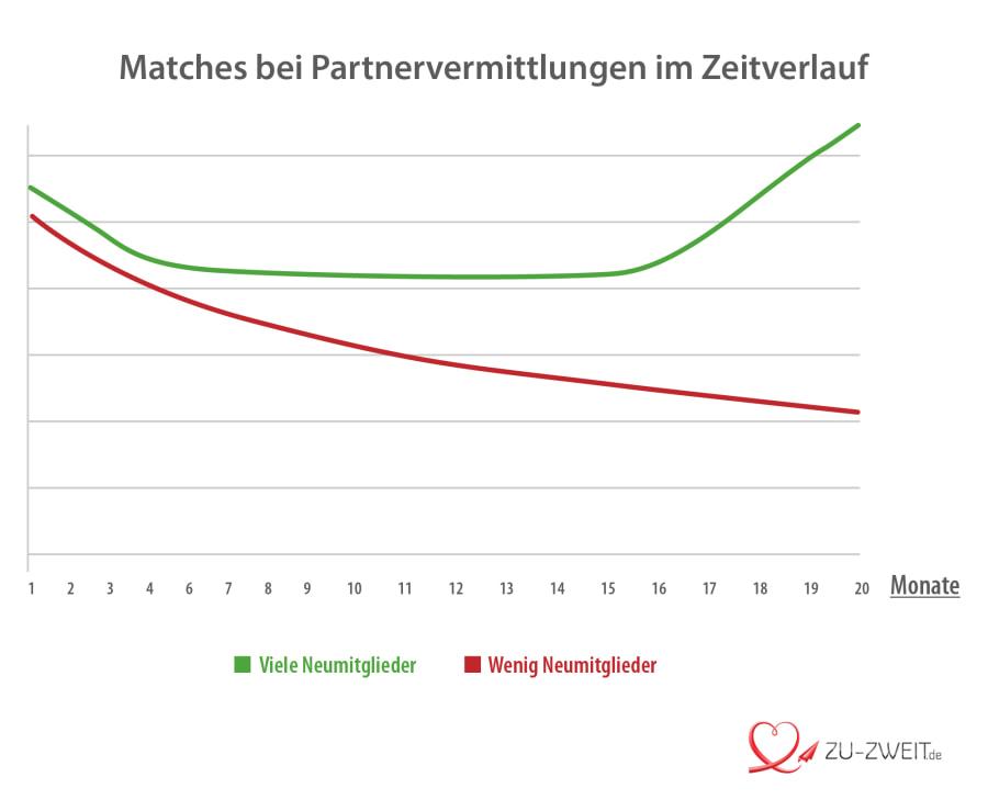Partnersuche im Zeitverlauf