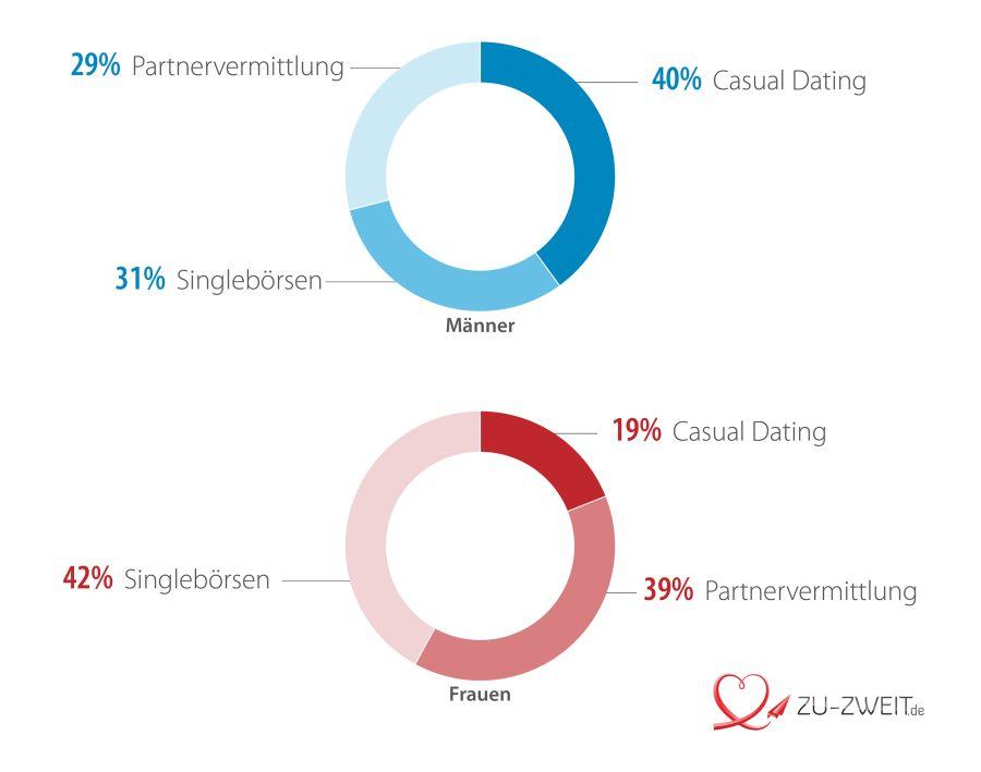 Online Dating Marktanteile