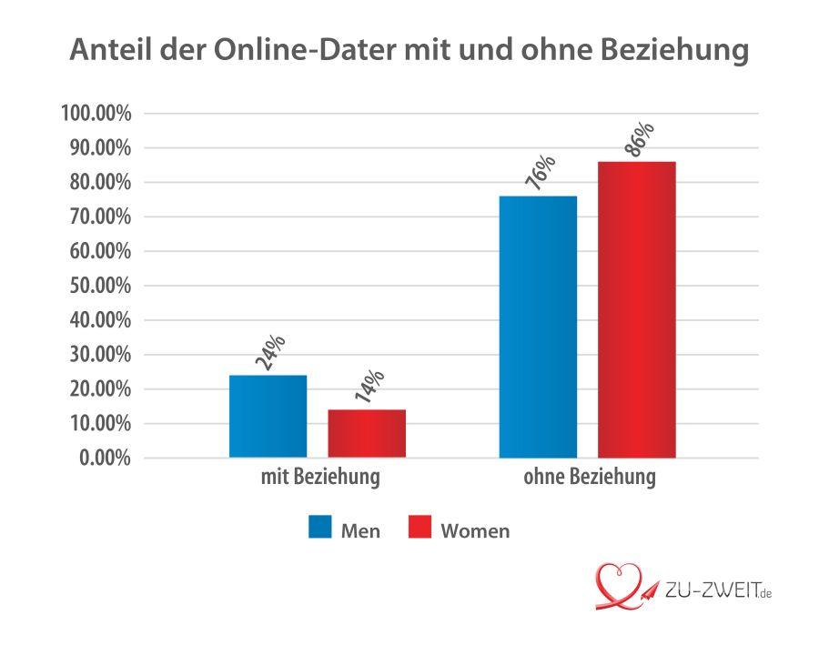 Online-Dater in einer Beziehung