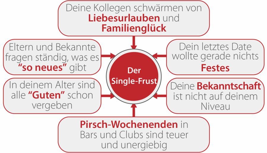 Partnersuche Single-Frust