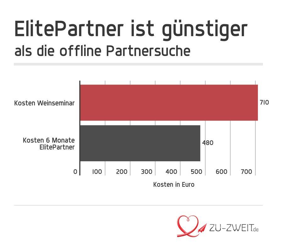 Kosten Elitepartner